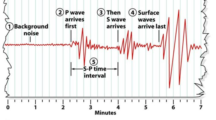Depiction of a typical seismograph recorded at a seismic station.